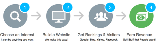 The 4 steps to affiliate marketing infographic